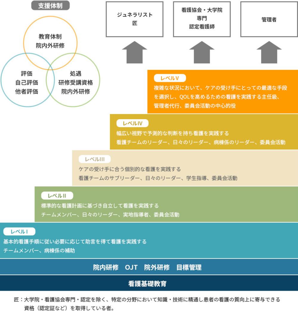 栄宏会小野病院キャリア開発概念図